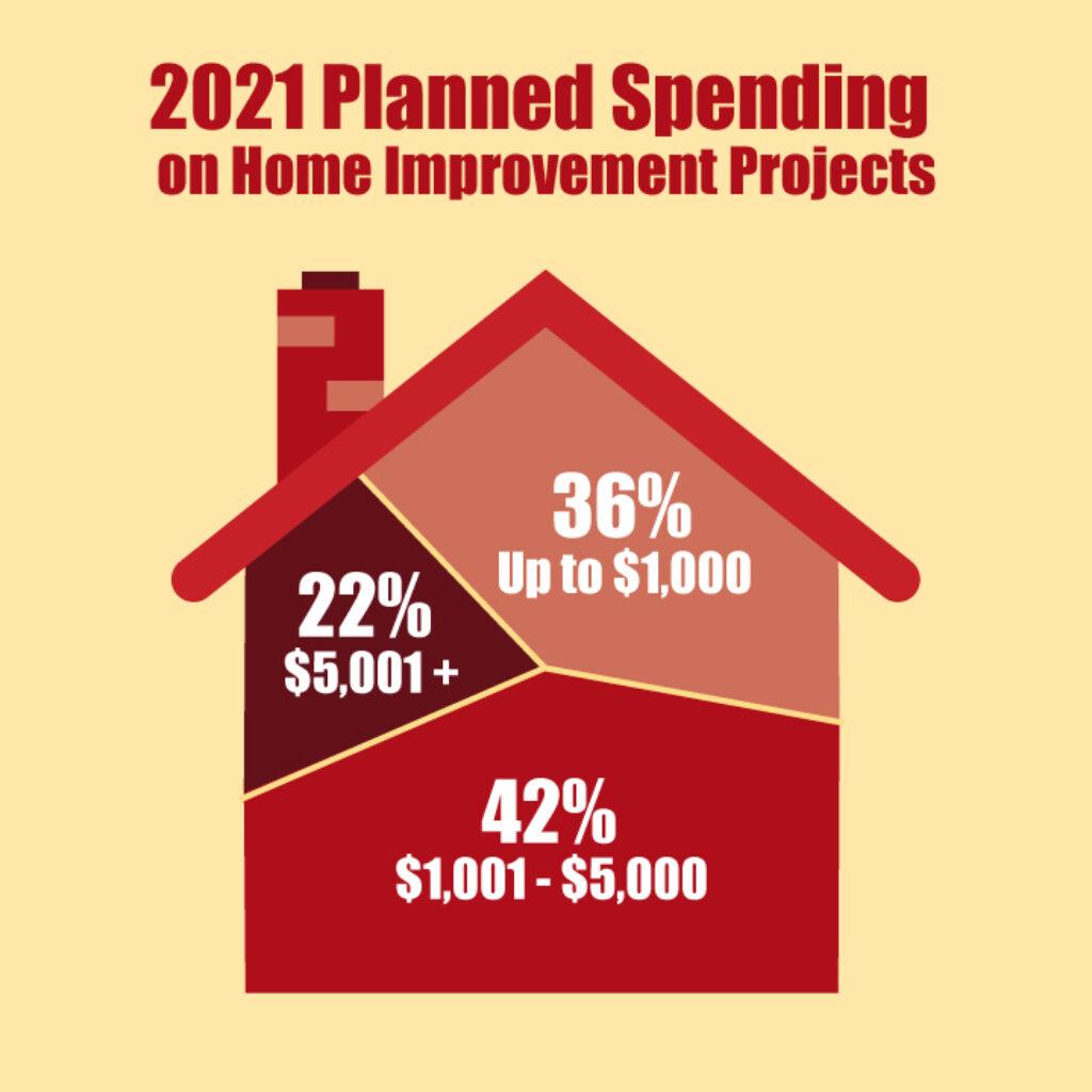 home-improvement-graph